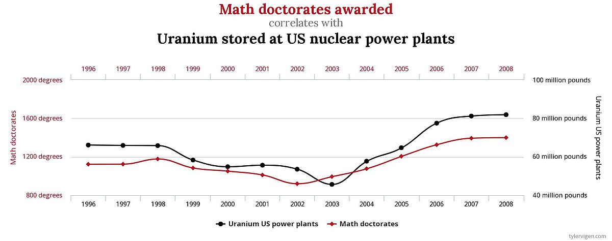 'Math doctorates awarded' correlates with 'Uranium stored at US nuclear power plants'